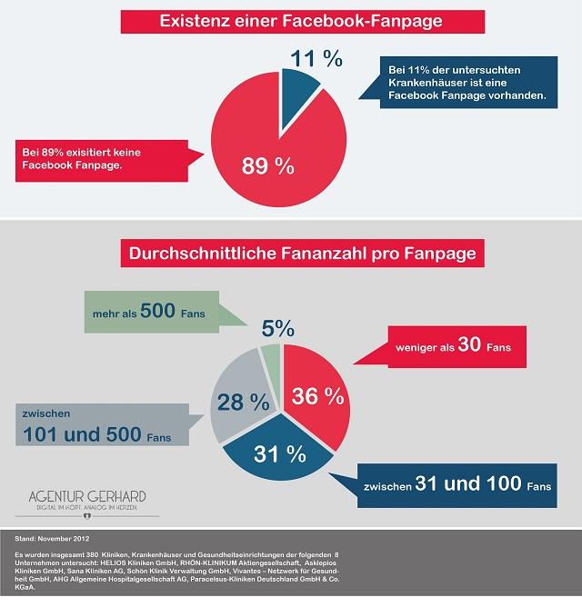 Facebook Healthcare Deutschland