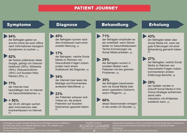 patient journey health care