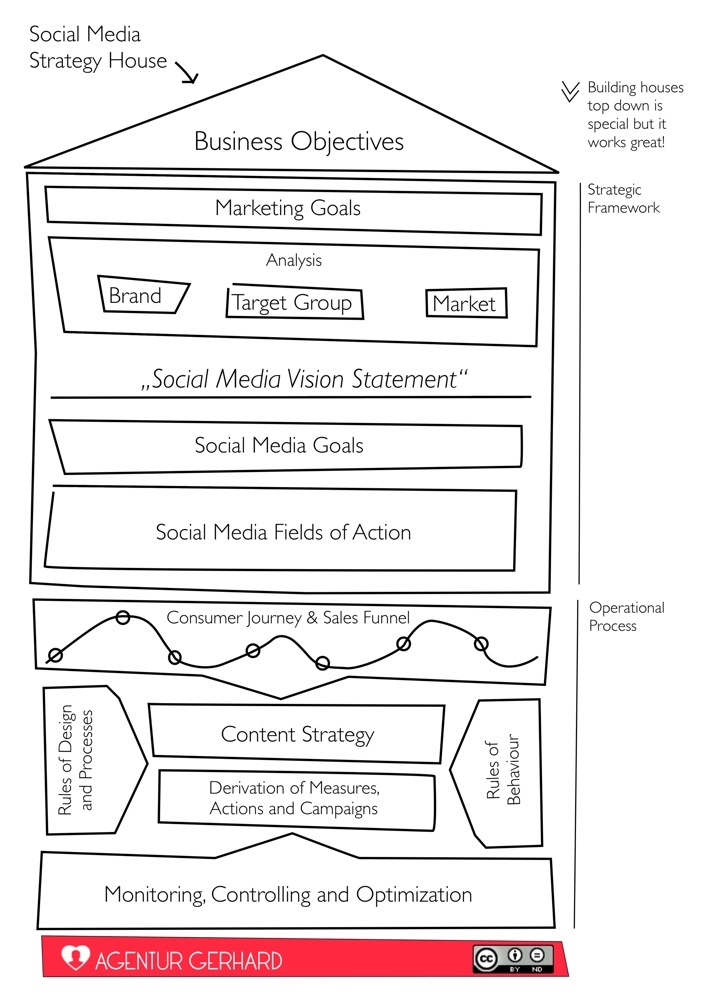 Social Media Strategie Framework
