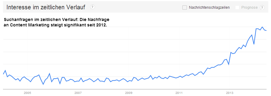 Google Trends   Websuche Interesse  content marketing   Weltweit  2004   heute
