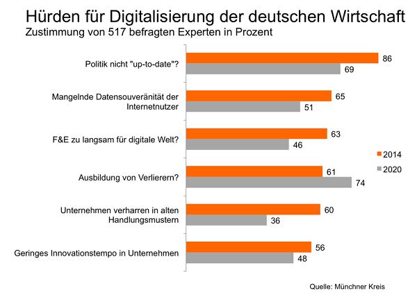Hürden für Digitalisierung der deutschen WIirthschaft