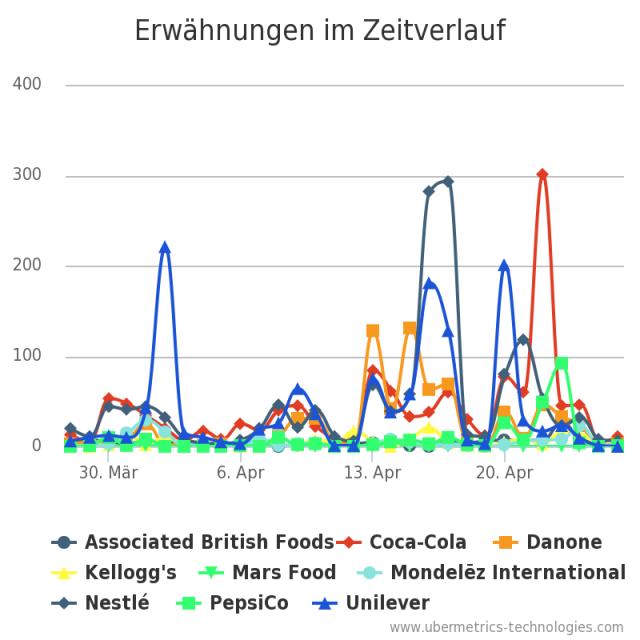 LebensmittelkonzerneSocial Media Buzz Marken
