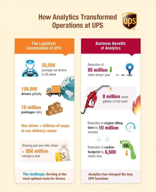 Digitale Transformation: USP