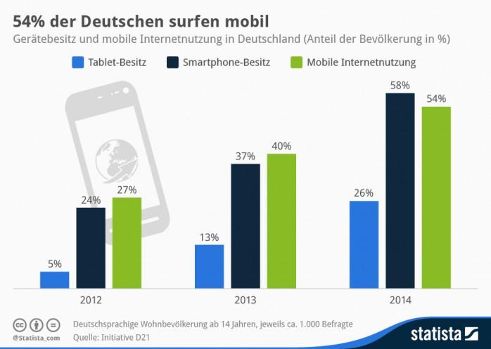 Mobiles Internet Deutschland