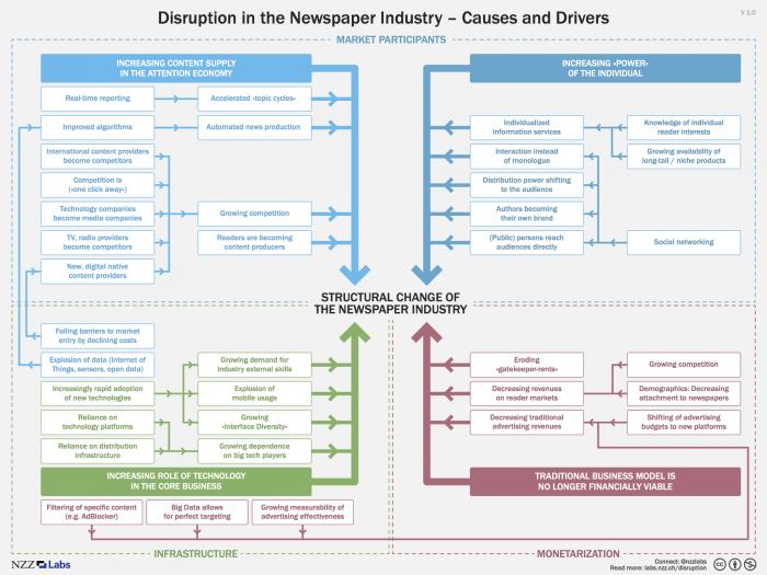 Digitalisierung Zeitungsindustrie Infografik