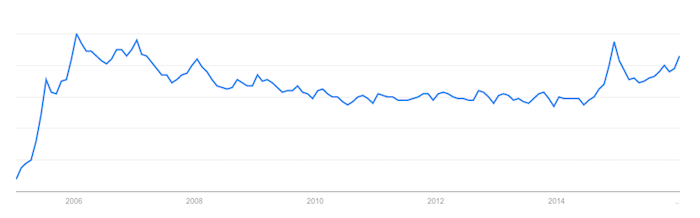 Google Trends Podcast