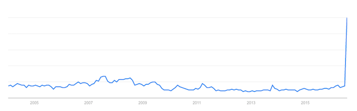 Pokemon Go - Google Trends