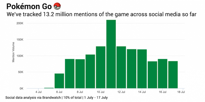 Pokemon Go - Brandwatch