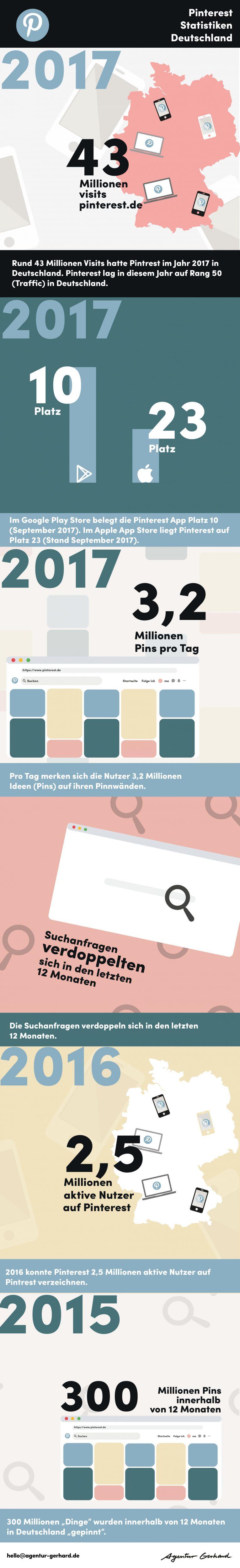 Pinterest Statistiken Deutschland   Agentur Gerhard