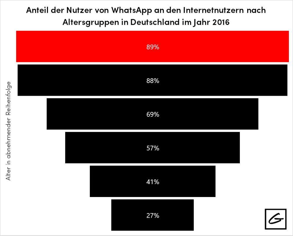 WhatsAppp Nutzung Deutschland 2016