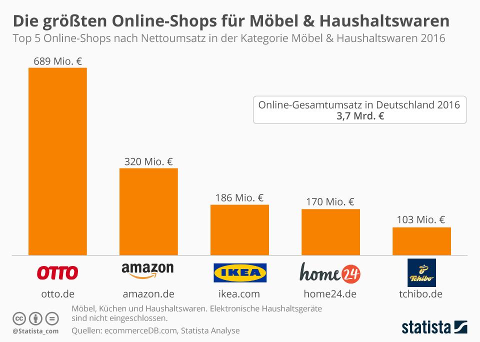 Amazon Statistiken Deutschland Agentur Gerhard