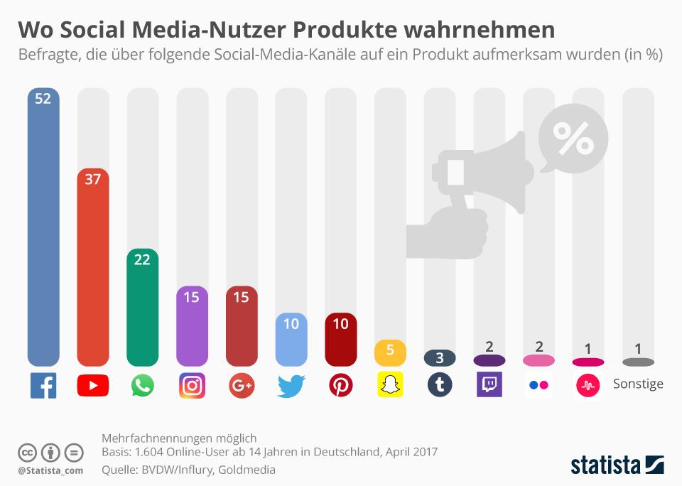 Produktwahrnehmung Social Media