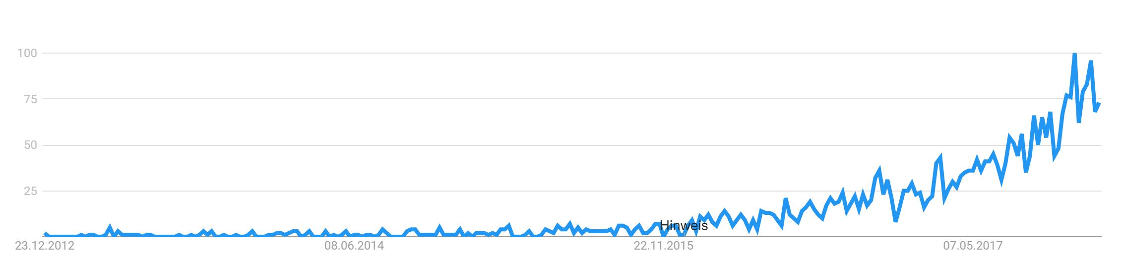 Influencer Marketing Trend 2017