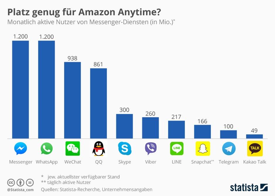 Messenger Nutzung weltweit 2017